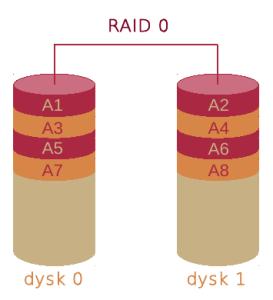 RAID_0