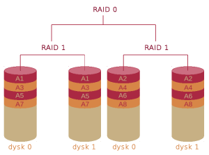 RAID_10