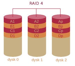 RAID_4
