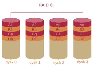 RAID_6